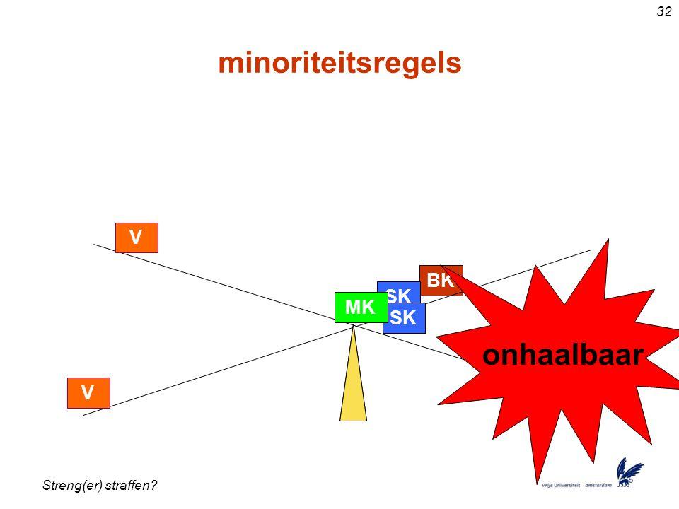 minoriteitsregels onhaalbaar