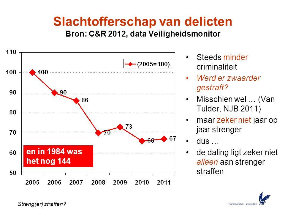 Slachtofferschap van delicten Bron: C&R 2012, data Veiligheidsmonitor
