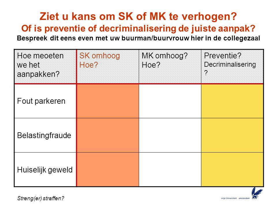 Ziet u kans om SK of MK te verhogen
