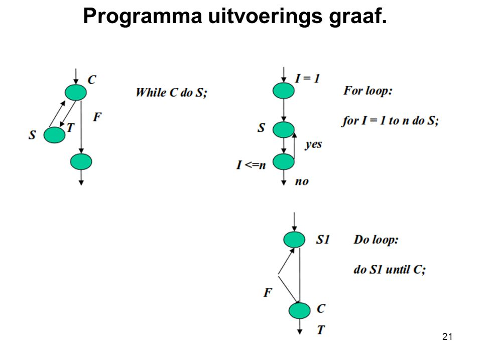 Programma uitvoerings graaf.