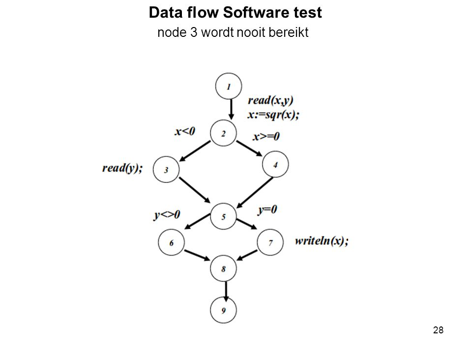 Data flow Software test node 3 wordt nooit bereikt