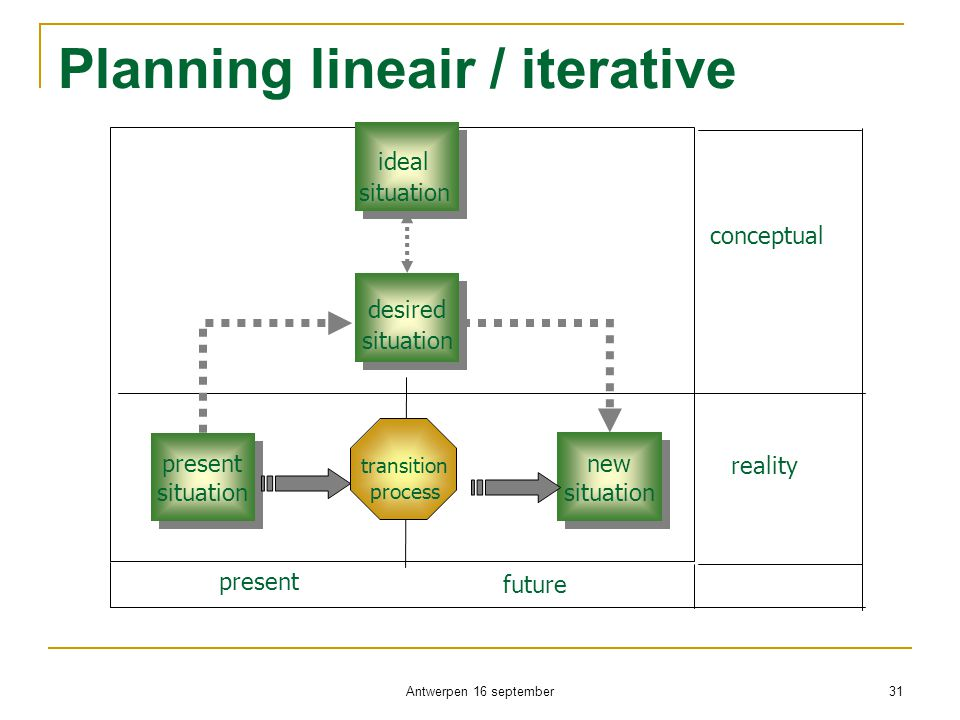 Planning lineair / iterative