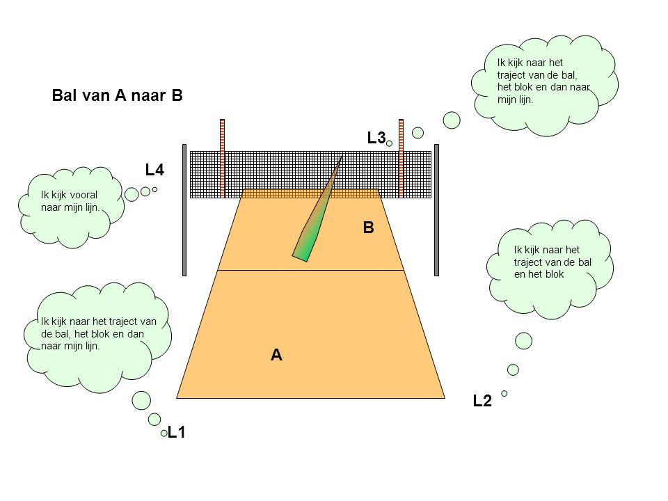 Ik kijk naar het traject van de bal, het blok en dan naar mijn lijn.