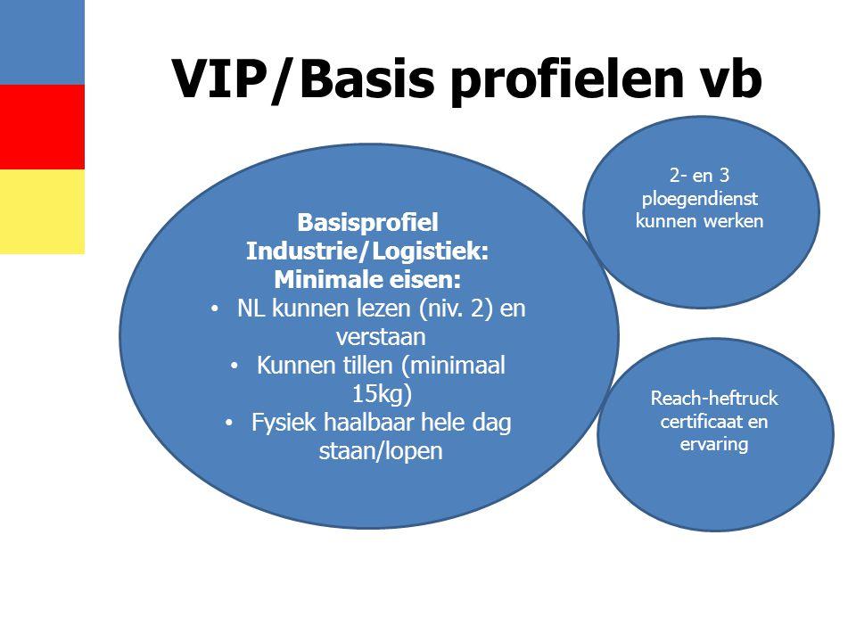 VIP/Basis profielen vb