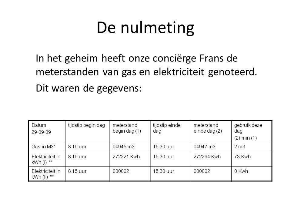 De nulmeting In het geheim heeft onze conciërge Frans de meterstanden van gas en elektriciteit genoteerd.