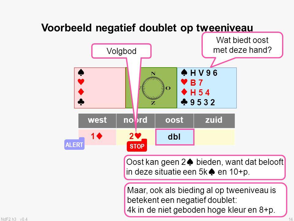 Voorbeeld negatief doublet op tweeniveau