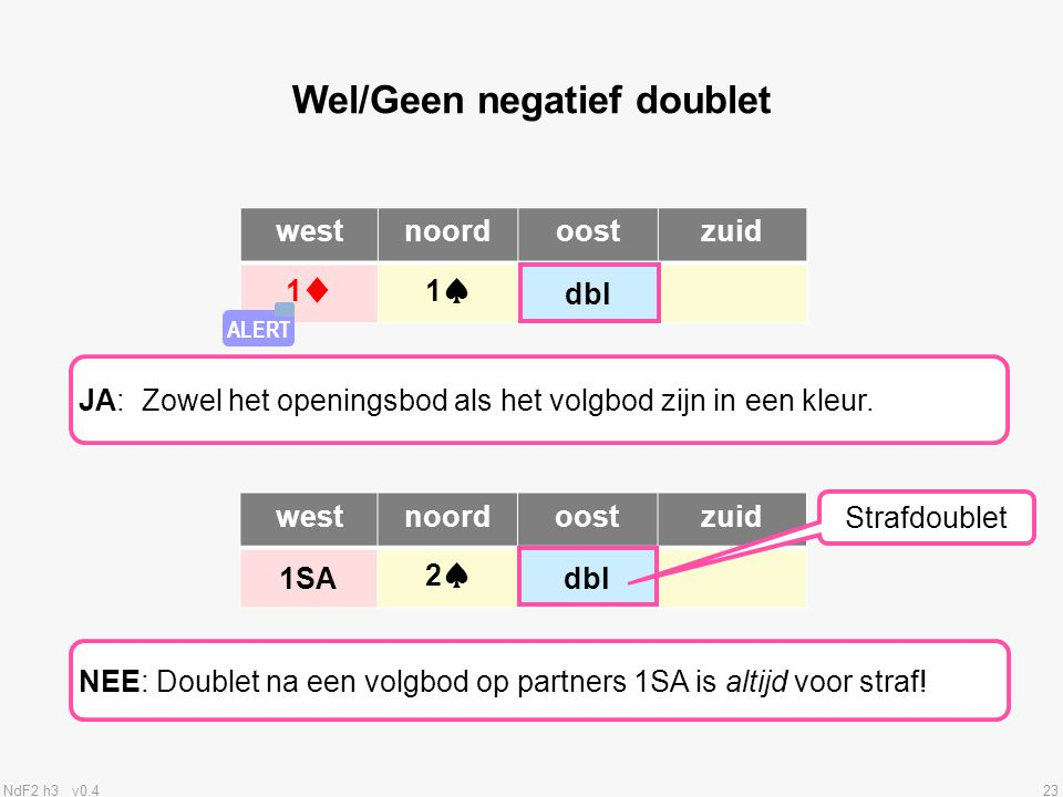 Wel/Geen negatief doublet