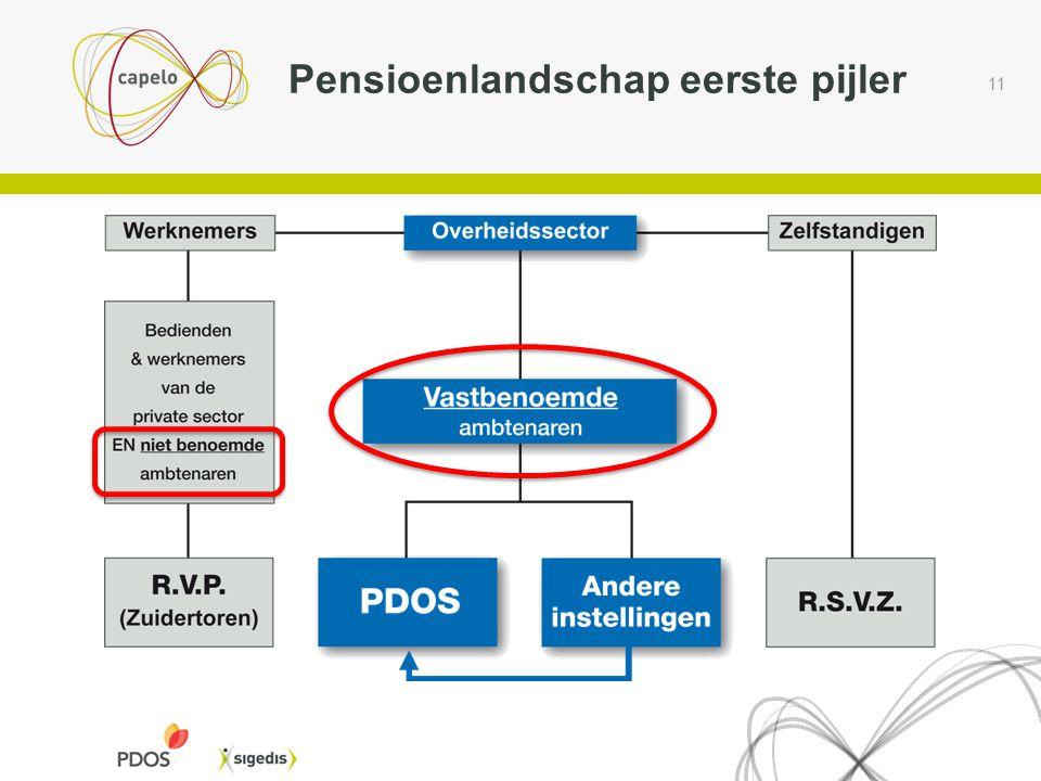 Pensioenlandschap eerste pijler