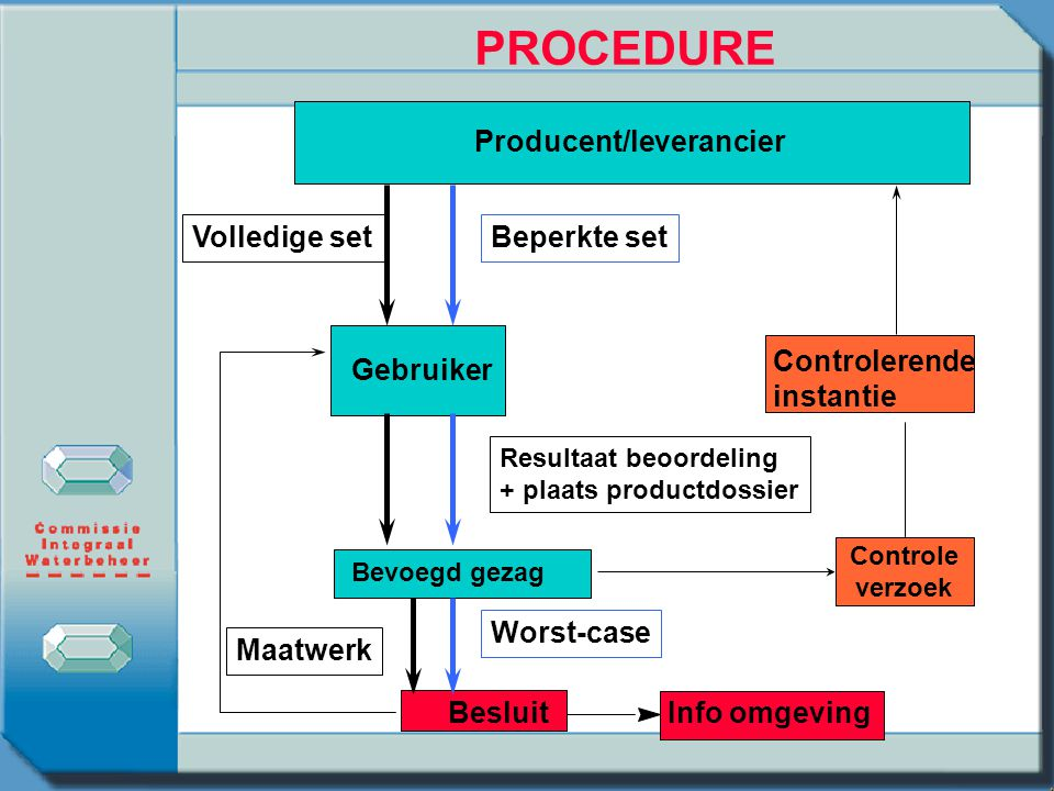PROCEDURE Producent/leverancier Controlerende instantie Worst-case