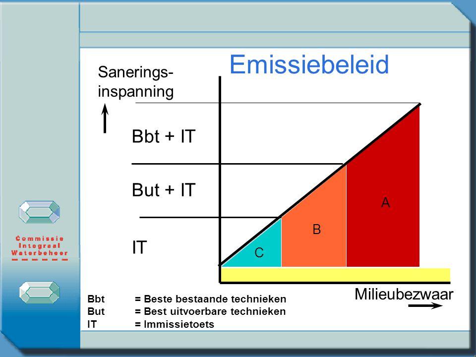 Emissiebeleid Bbt + IT But + IT IT Sanerings- inspanning Milieubezwaar