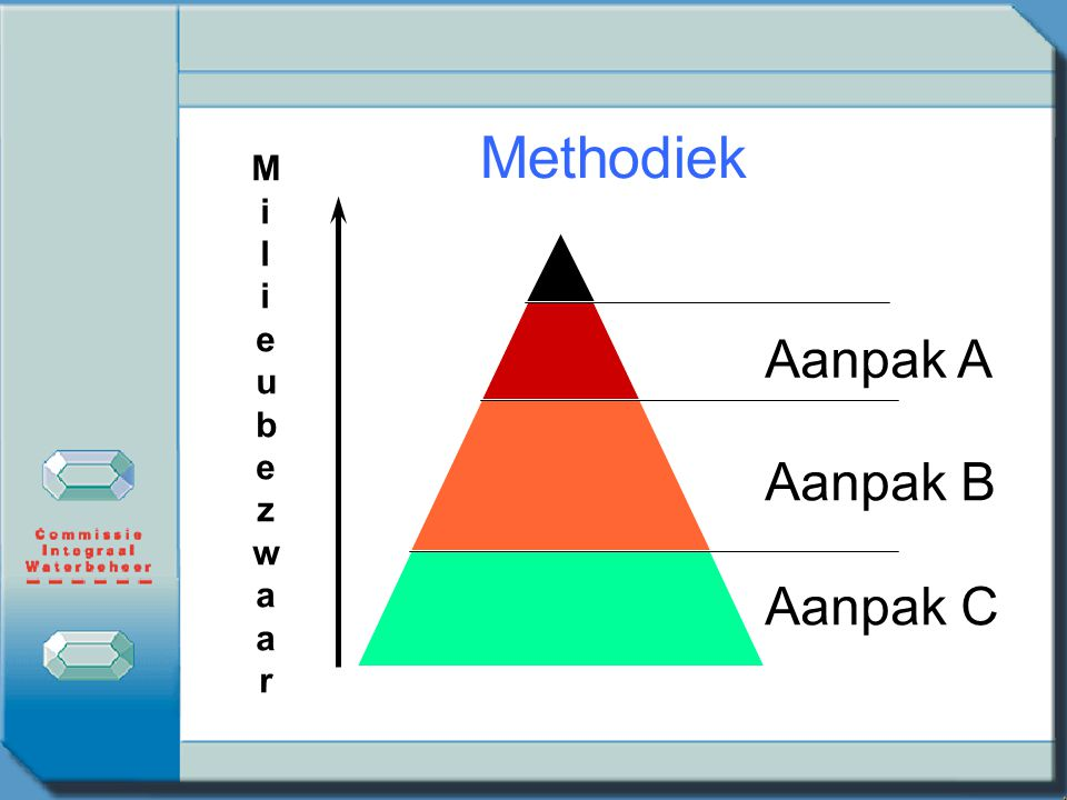 Methodiek M i l e u b z w a r Aanpak A Aanpak B Aanpak C