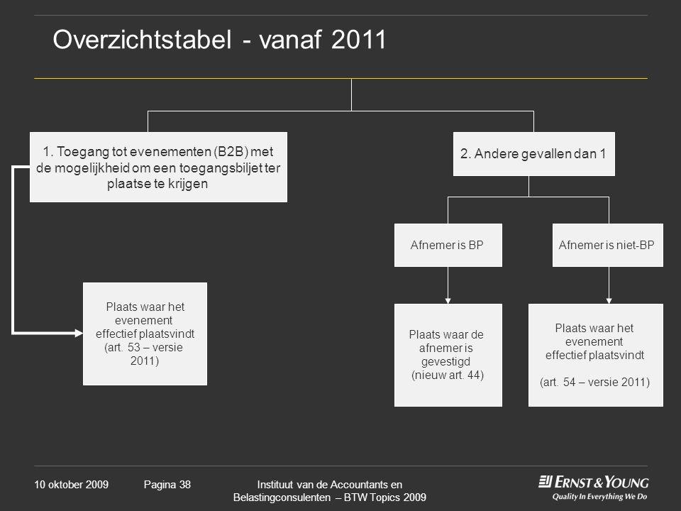Overzichtstabel - vanaf 2011