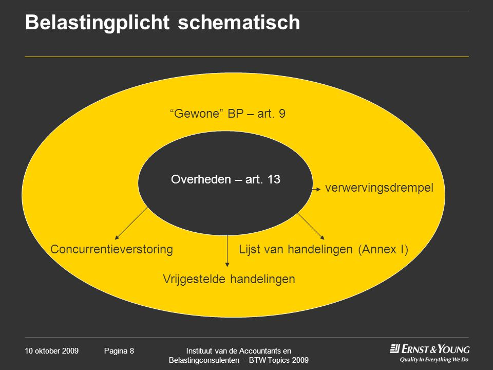 Belastingplicht schematisch