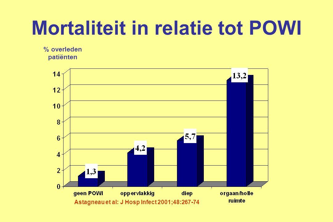 Mortaliteit in relatie tot POWI