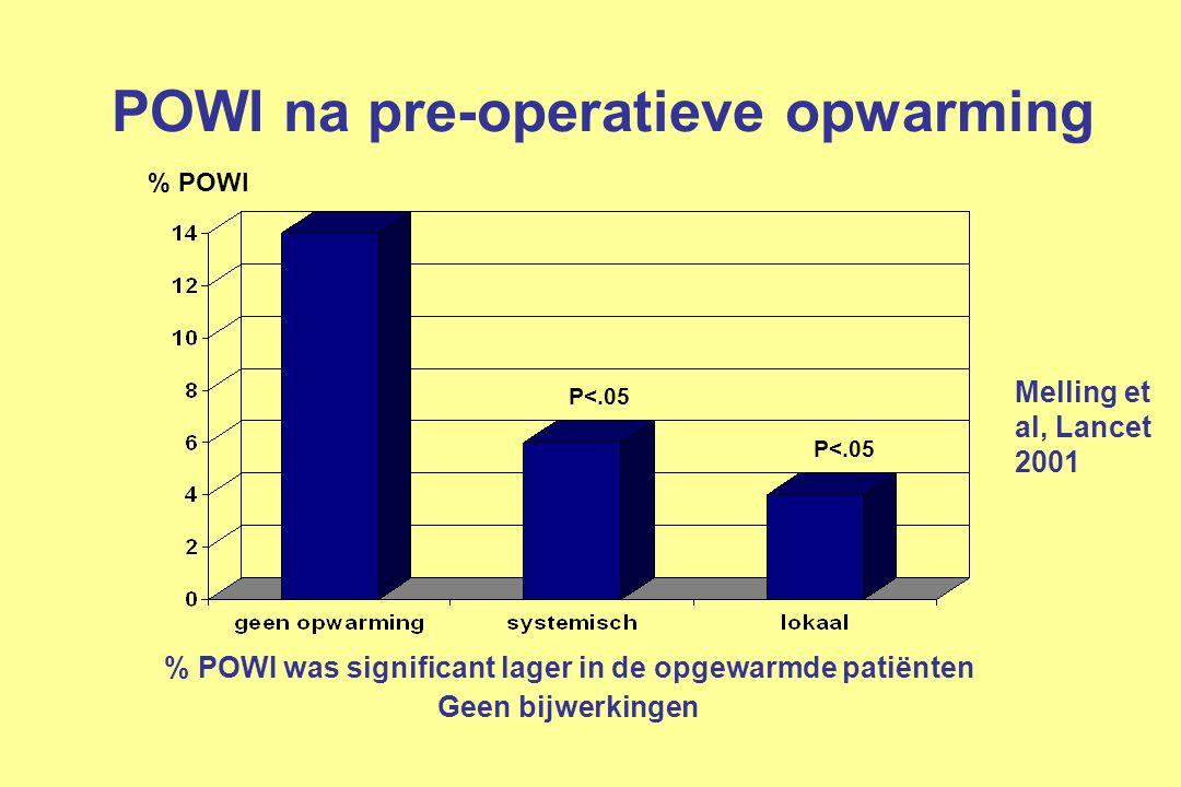 POWI na pre-operatieve opwarming