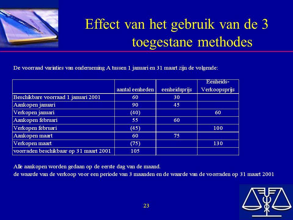 Effect van het gebruik van de 3 toegestane methodes