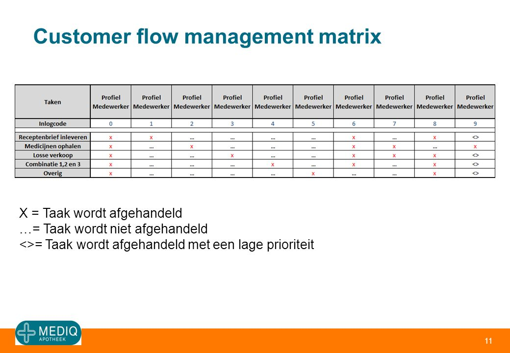 Customer flow management matrix