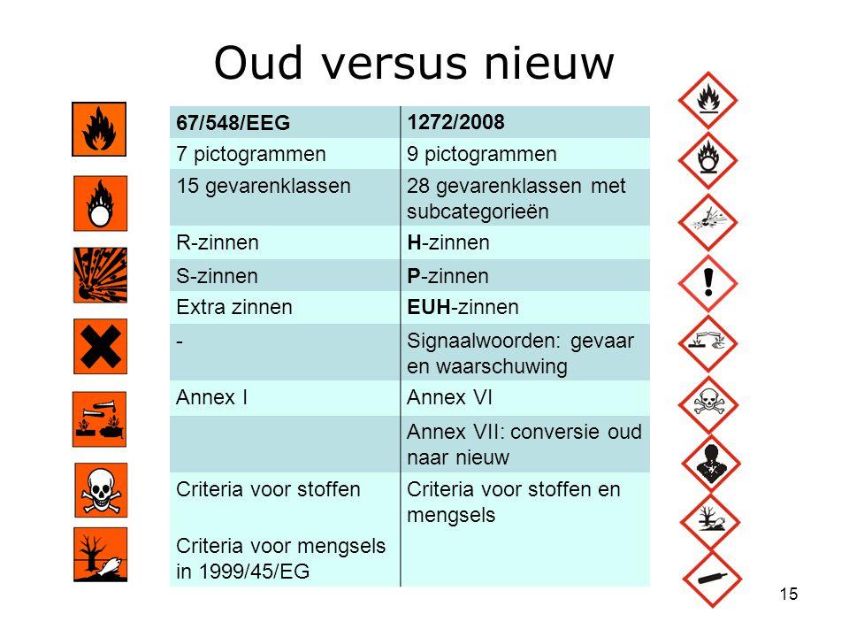 Oud versus nieuw 67/548/EEG 1272/2008 7 pictogrammen 9 pictogrammen