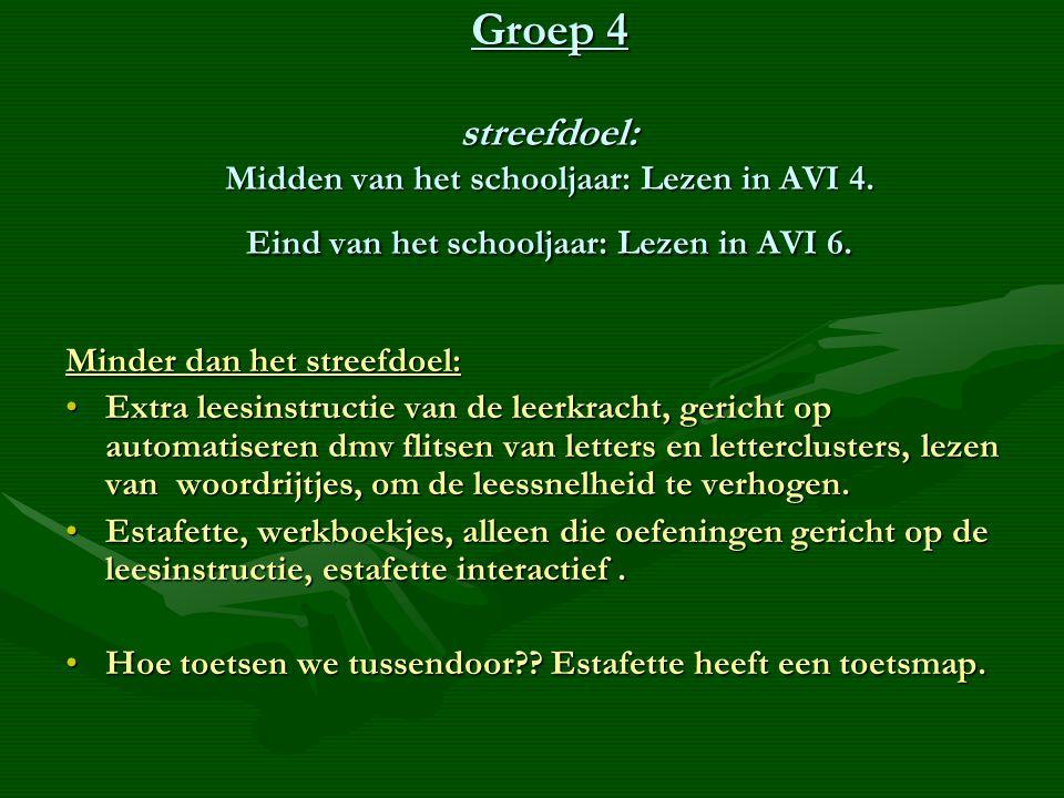 Groep 4 streefdoel: Midden van het schooljaar: Lezen in AVI 4