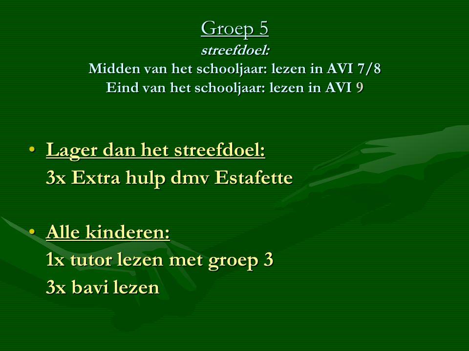Groep 5 streefdoel: Midden van het schooljaar: lezen in AVI 7/8 Eind van het schooljaar: lezen in AVI 9