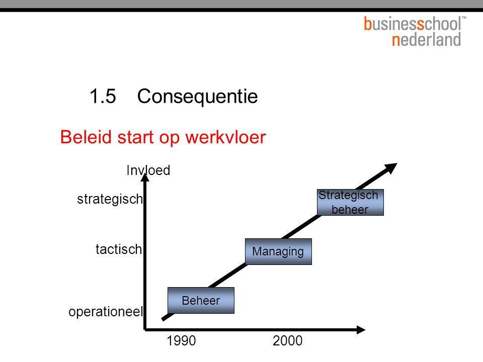 1.5 Consequentie Beleid start op werkvloer 1990 2000 Invloed
