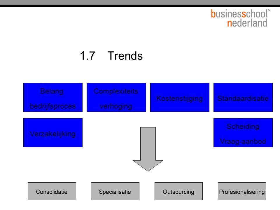 1.7 Trends Belang bedrijfsproces Complexiteits verhoging