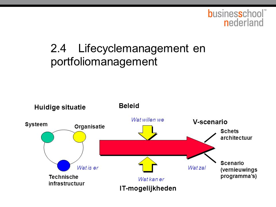 2.4 Lifecyclemanagement en portfoliomanagement