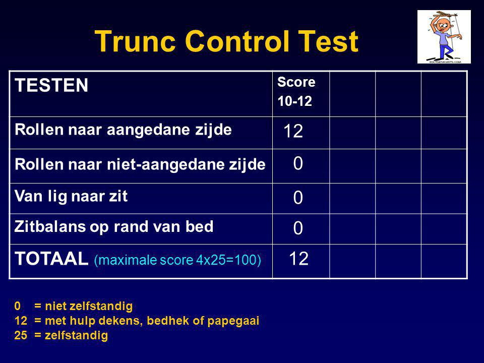 Trunc Control Test TESTEN 12 TOTAAL (maximale score 4x25=100)
