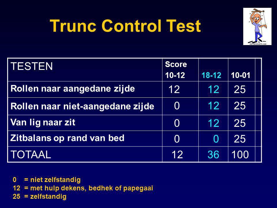 Trunc Control Test TESTEN 12 25 TOTAAL 36 100