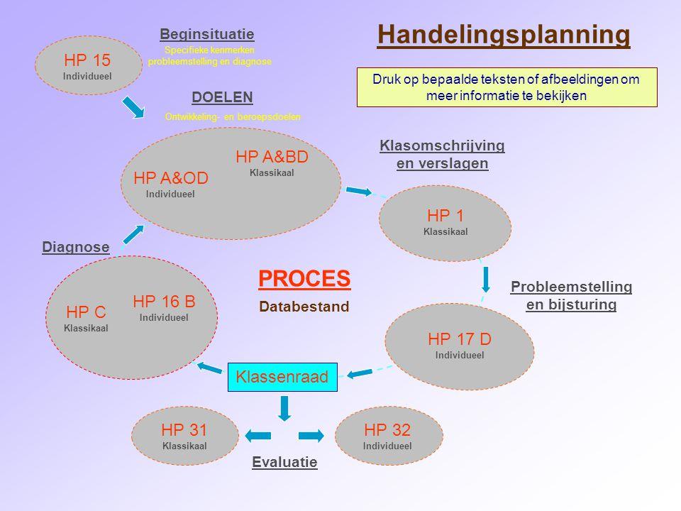 Handelingsplanning PROCES HP 15 HP A&BD HP A&OD HP 1 HP 16 B HP C