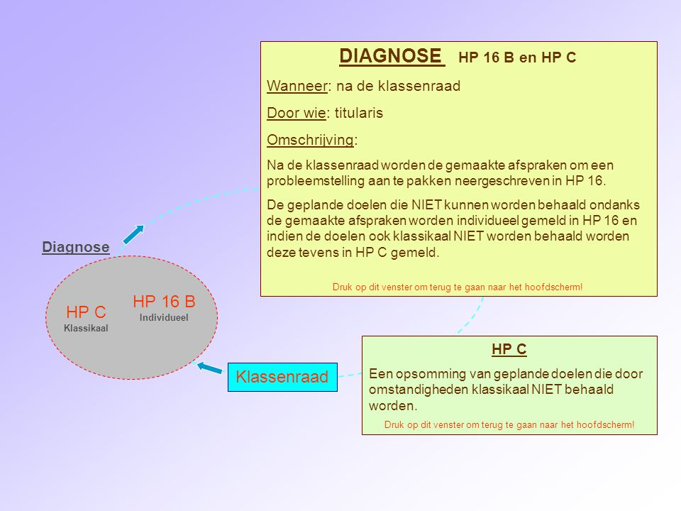 DIAGNOSE HP 16 B en HP C HP 16 B HP C Klassenraad