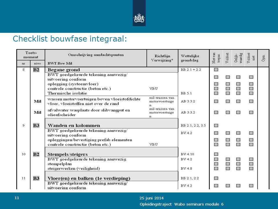 Checklist bouwfase integraal: