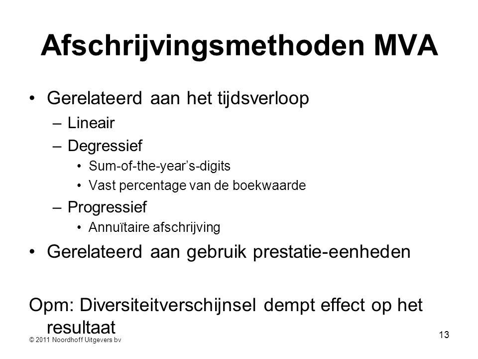 Afschrijvingsmethoden MVA