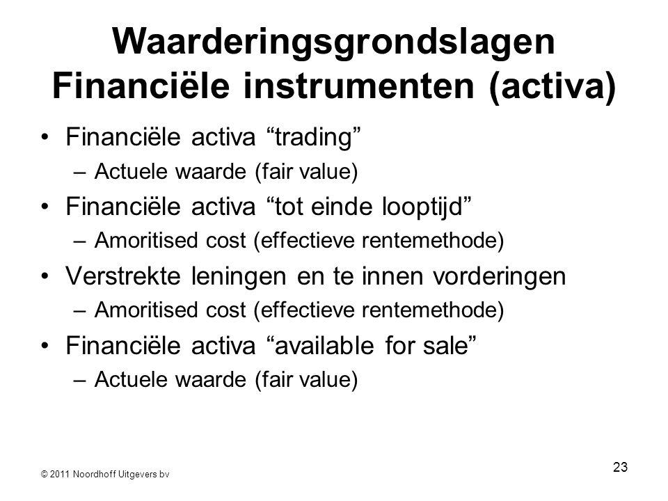 Waarderingsgrondslagen Financiële instrumenten (activa)