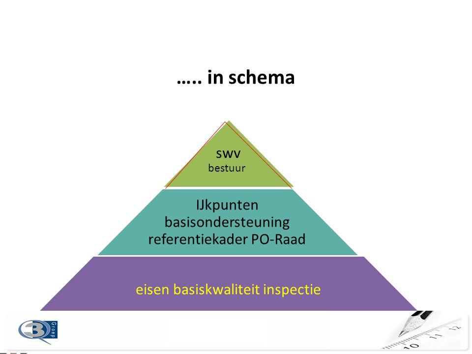 ….. in schema swv IJkpunten basisondersteuning referentiekader PO-Raad