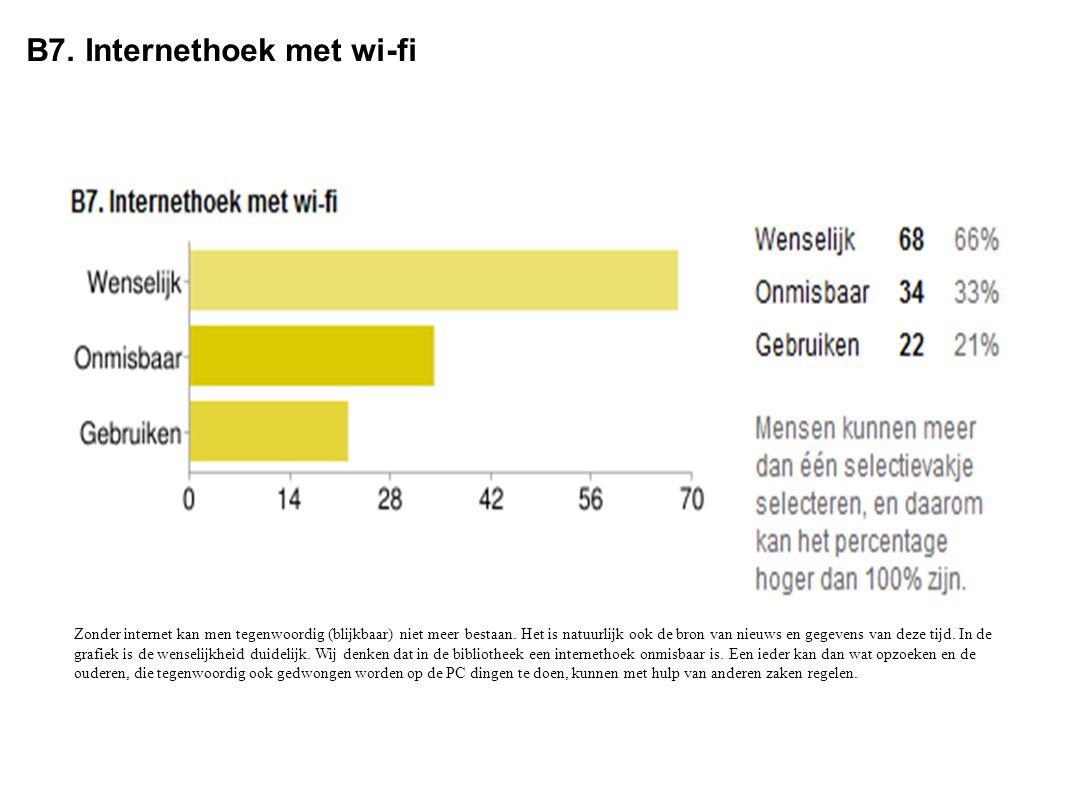 B7. Internethoek met wi-fi