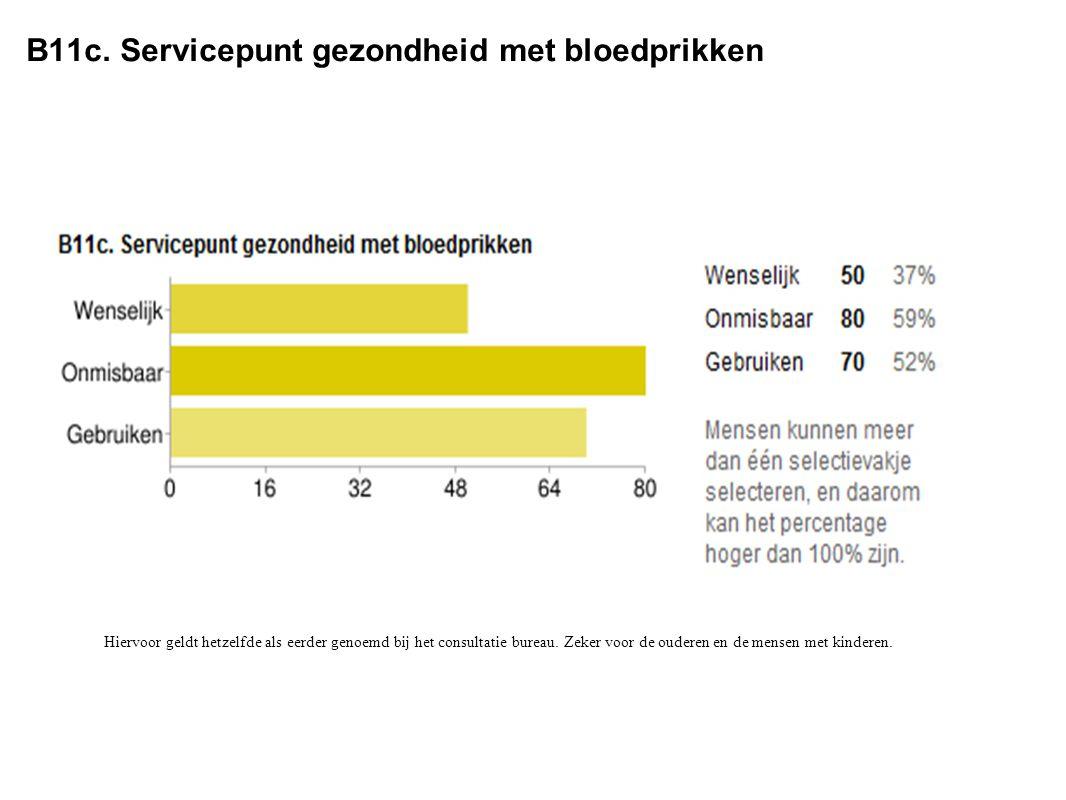 B11c. Servicepunt gezondheid met bloedprikken