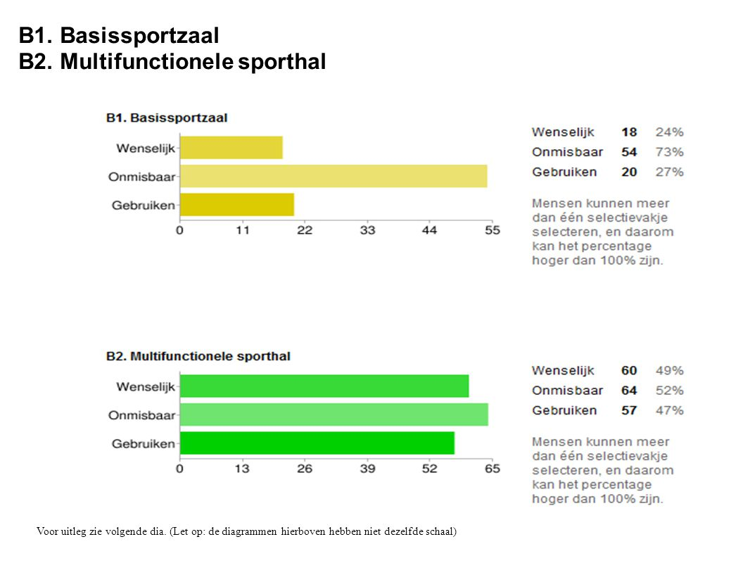 B1. Basissportzaal B2. Multifunctionele sporthal