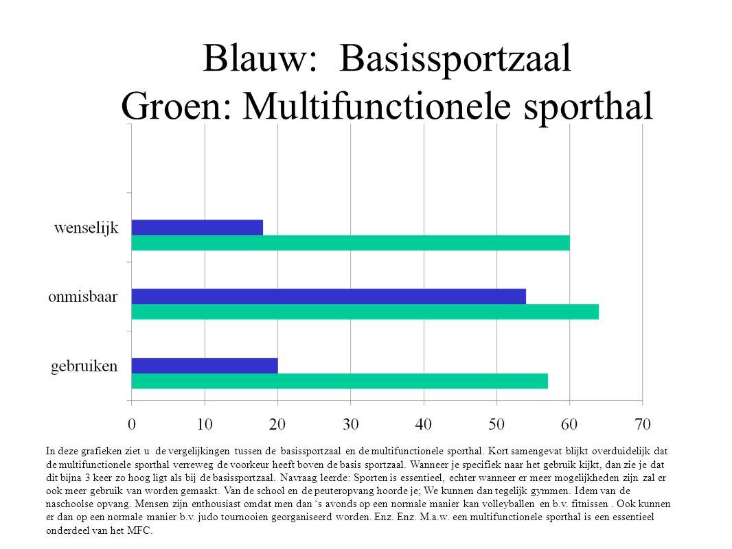 Blauw: Basissportzaal Groen: Multifunctionele sporthal