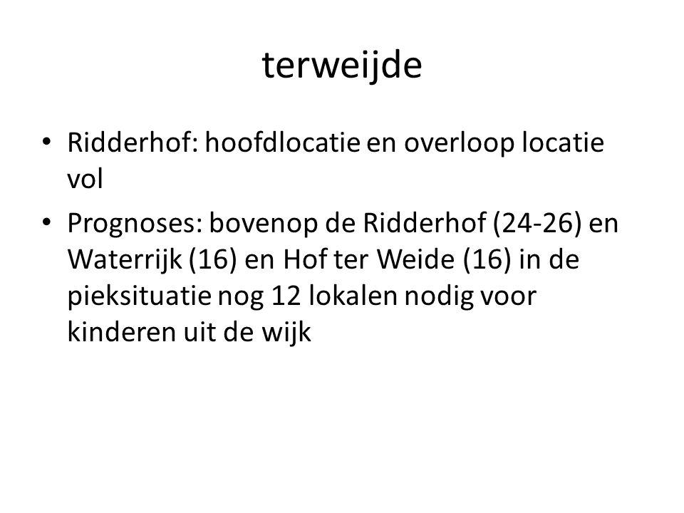 terweijde Ridderhof: hoofdlocatie en overloop locatie vol