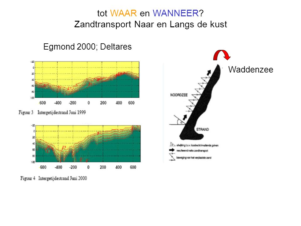 Zandtransport Naar en Langs de kust