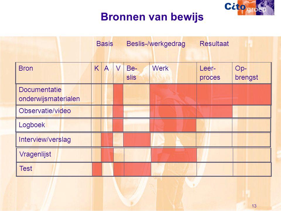 Bronnen van bewijs Basis Beslis-/werkgedrag Resultaat Bron K A V