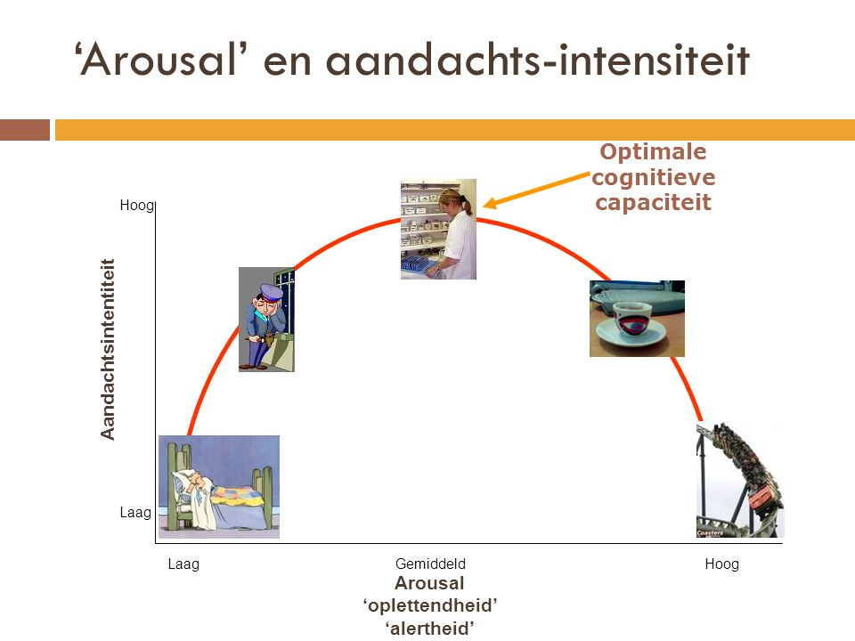 'Arousal' en aandachts-intensiteit