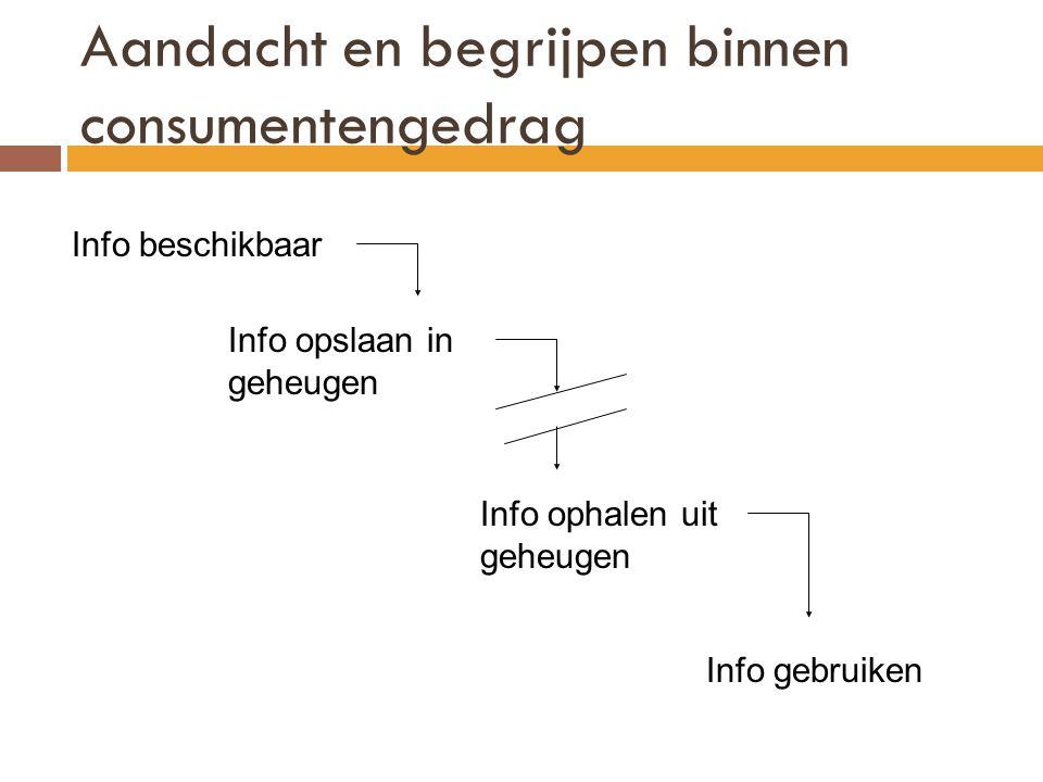 Aandacht en begrijpen binnen consumentengedrag