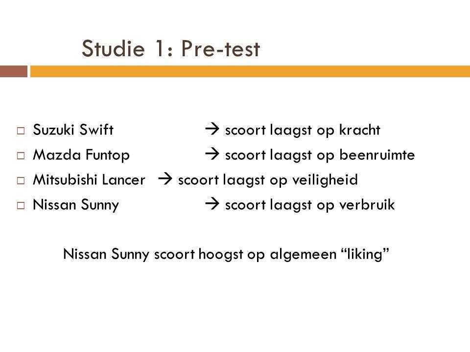 Studie 1: Pre-test Suzuki Swift  scoort laagst op kracht