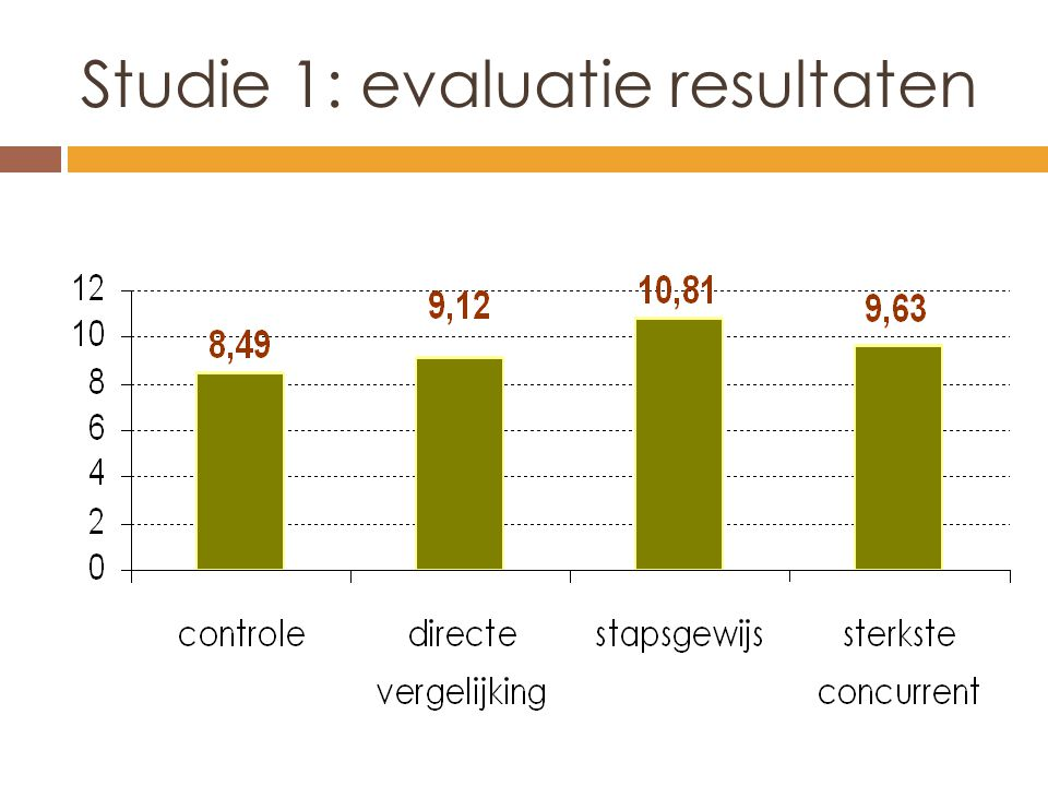 Studie 1: evaluatie resultaten