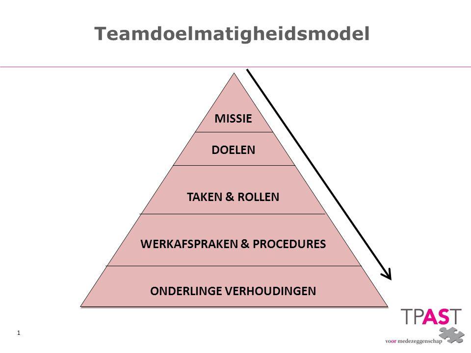 Teamdoelmatigheidsmodel
