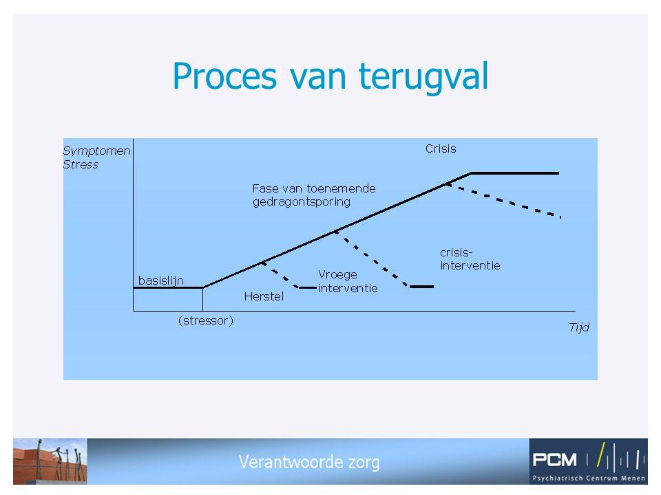 Proces van terugval Dit model geeft een overzicht hoe gedrag kan verslechteren en uitmonden in een crisis.