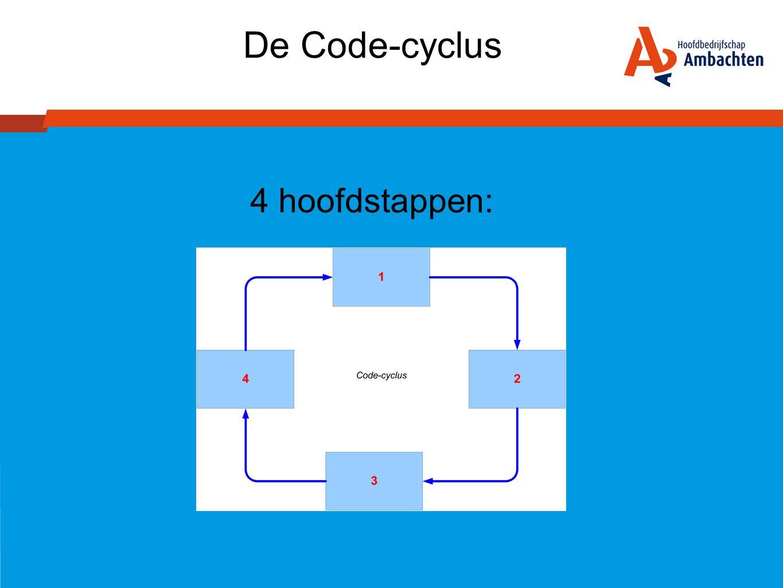 De Code-cyclus 4 hoofdstappen: