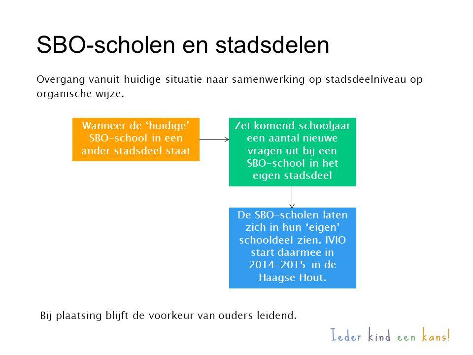 SBO-scholen en stadsdelen